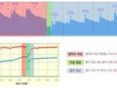 온도 측정 연속 데이터와 세부 그래프 표시